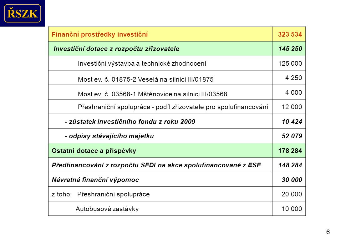 6 Finanční prostředky investiční323 534 Investiční dotace z rozpočtu zřizovatele145 250 Investiční výstavba a technické zhodnocení125 000 Most ev.