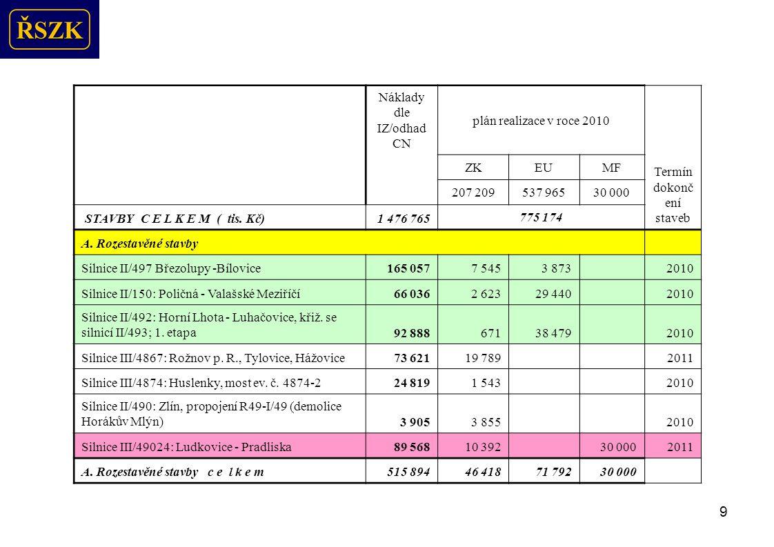 10 Náklady dle IZ/odhad CNplán realizace v roce 2010 Termín dokonče ní staveb ZKEUMF 207 209537 96530 000 STAVBY C E L K E M ( tis.