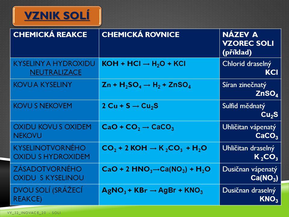 VZNIK SOLÍ CHEMICKÁ REAKCECHEMICKÁ ROVNICENÁZEV A VZOREC SOLI (příklad) KYSELINY A HYDROXIDU NEUTRALIZACE KOH + HCl → H 2 O + KCl Chlorid draselný KCl