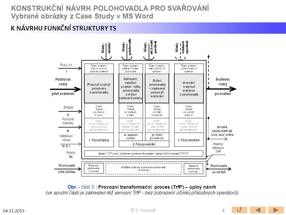 Obr. - část 3 : Provozní transformační proces (TrfP) – úplný návrh (ve spodní části je zakreslen též servisní TrfP - bez zobrazení účinků příslušných