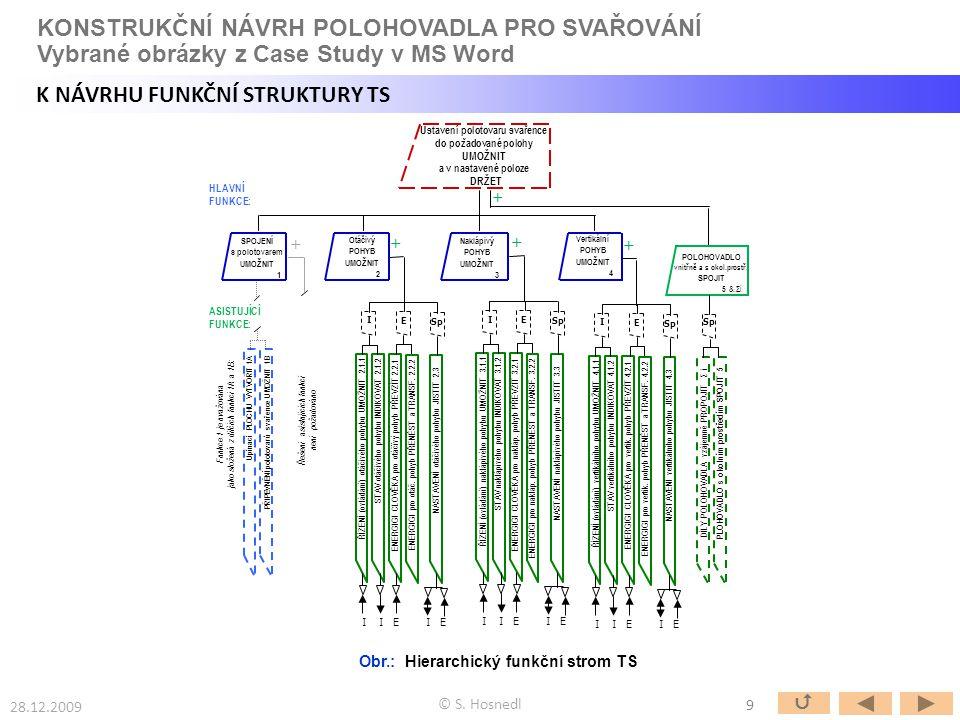 Obr.: Hierarchický funkční strom TS 9  28.12.2009 © S. Hosnedl Ustavení polotovaru svařence do požadované polohy UMOŽNIT a v nastavené poloze DRŽET H
