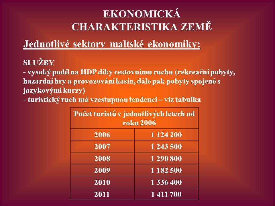 EKONOMICKÁ CHARAKTERISTIKA ZEMĚ Jednotlivé sektory maltské ekonomiky: SLUŽBY - vysoký podíl na HDP díky cestovnímu ruchu (rekreační pobyty, hazardní hry a provozování kasin, dále pak pobyty spojené s jazykovými kurzy) - turistický ruch má vzestupnou tendenci – viz tabulka Počet turistů v jednotlivých letech od roku 2006 20061 124 200 20071 243 500 20081 290 800 20091 182 500 20101 336 400 20111 411 700