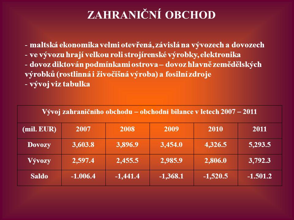 ZAHRANIČNÍ OBCHOD - maltská ekonomika velmi otevřená, závislá na vývozech a dovozech - ve vývozu hrají velkou roli strojírenské výrobky, elektronika - dovoz diktován podmínkami ostrova – dovoz hlavně zemědělských výrobků (rostlinná i živočišná výroba) a fosilní zdroje - vývoj viz tabulka Vývoj zahraničního obchodu – obchodní bilance v letech 2007 – 2011 (mil.