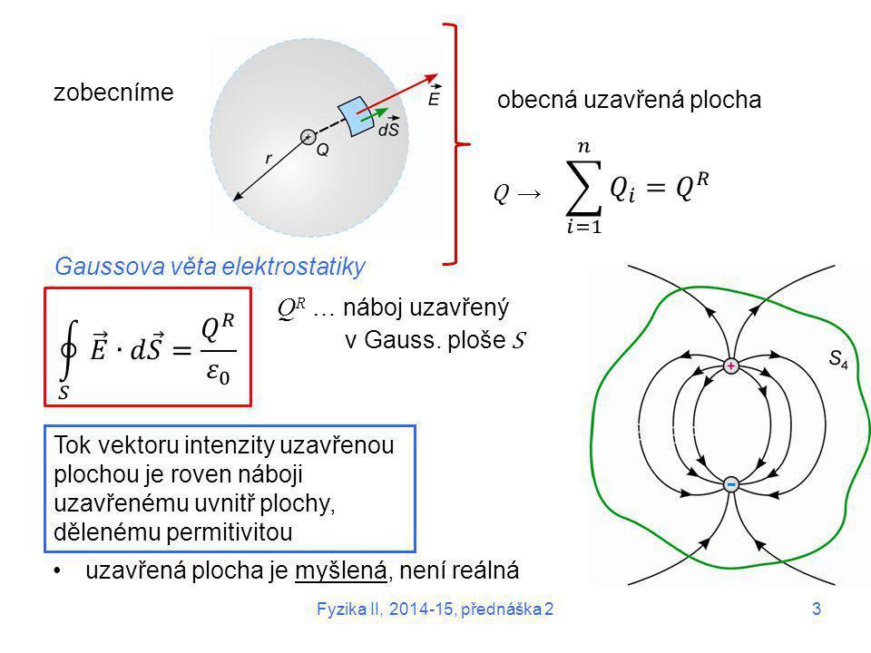 zobecníme Gaussova věta elektrostatiky Q R … náboj uzavřený v Gauss. ploše S Tok vektoru intenzity uzavřenou plochou je roven náboji uzavřenému uvnitř