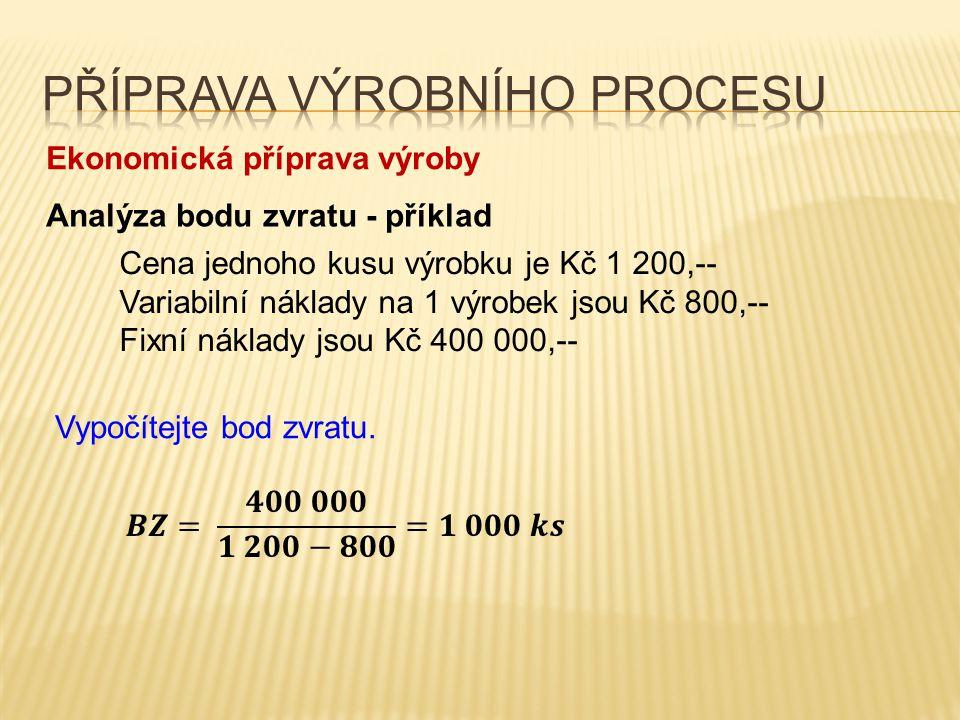 Ekonomická příprava výroby Bod zvratu graficky Zpět na menu VNVN Počet výkonů FN VN CN = VN + FN CELK.