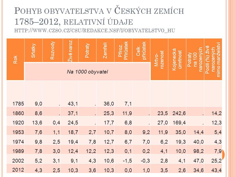 P OHYB OBYVATELSTVA V Č ESKÝCH ZEMÍCH 1785–2012, RELATIVNÍ ÚDAJE HTTP :// WWW. CZSO. CZ / CSU / REDAKCE. NSF / I / OBYVATELSTVO _ HU Rok Sňatky Rozvod