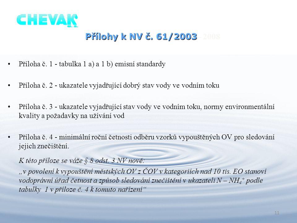 Příloha č. 1 - tabulka 1 a) a 1 b) emisní standardy Příloha č. 2 - ukazatele vyjadřující dobrý stav vody ve vodním toku Příloha č. 3 - ukazatele vyjad