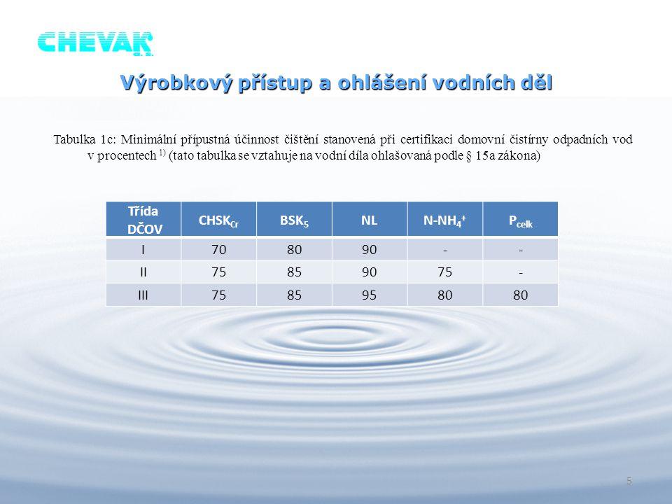 Tabulka 1c: Minimální přípustná účinnost čištění stanovená při certifikaci domovní čistírny odpadních vod v procentech 1) (tato tabulka se vztahuje na