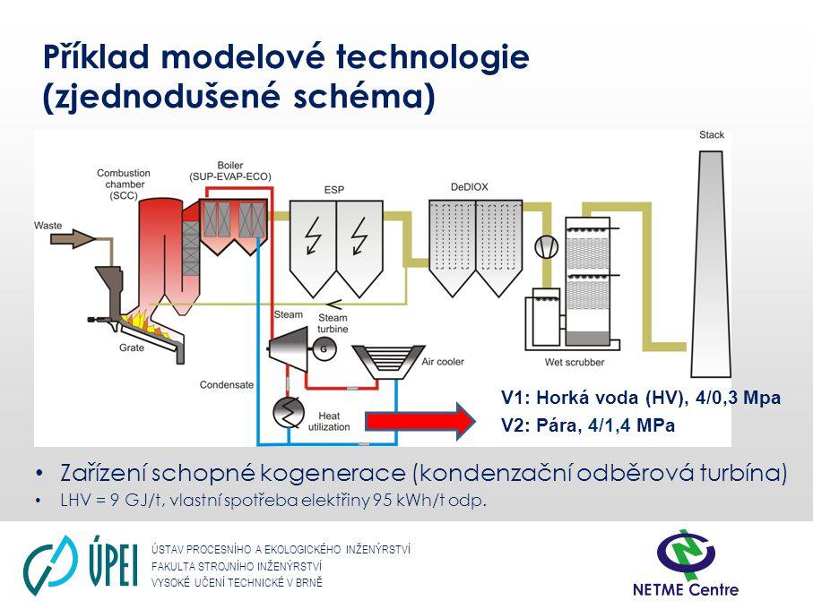 ÚSTAV PROCESNÍHO A EKOLOGICKÉHO INŽENÝRSTVÍ FAKULTA STROJNÍHO INŽENÝRSTVÍ VYSOKÉ UČENÍ TECHNICKÉ V BRNĚ Příklad modelové technologie (zjednodušené sch