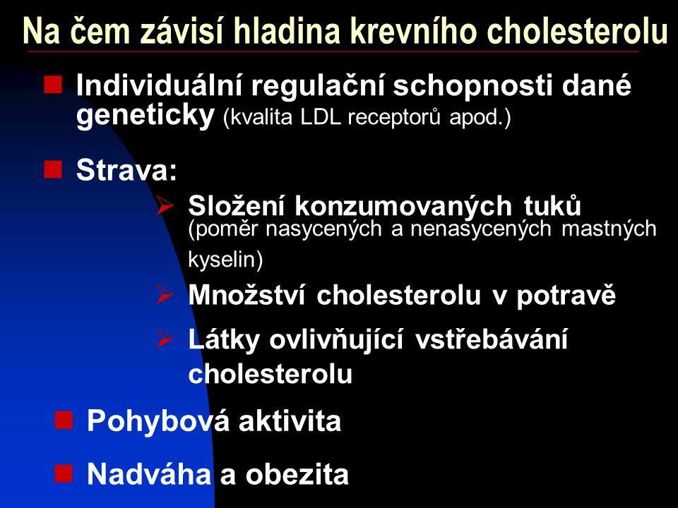 Na čem závisí hladina krevního cholesterolu Individuální regulační schopnosti dané geneticky (kvalita LDL receptorů apod.) Strava:  Složení konzumovaných tuků (poměr nasycených a nenasycených mastných kyselin)  Množství cholesterolu v potravě  Látky ovlivňující vstřebávání cholesterolu Pohybová aktivita Nadváha a obezita