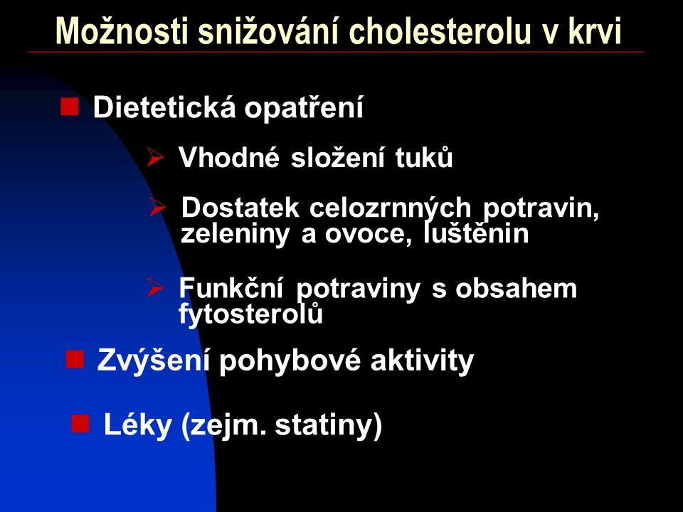 Možnosti snižování cholesterolu v krvi Dietetická opatření Zvýšení pohybové aktivity Léky (zejm.
