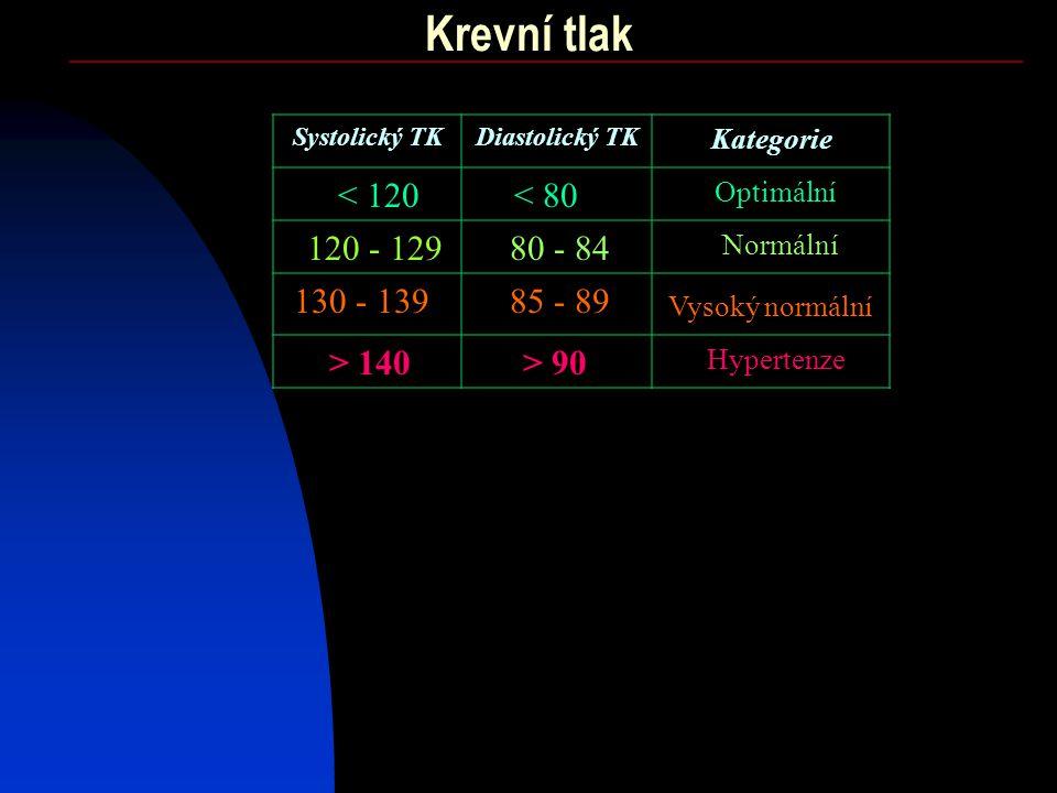 Krevní tlak < 120 Systolický TKDiastolický TK Kategorie < 80 120 - 12980 - 84 85 - 89 > 90 130 - 139 > 140 Optimální Normální Vysoký normální Hypertenze