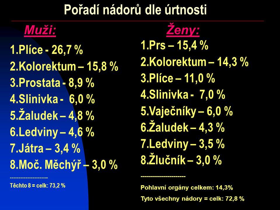 Muži:Ženy: 1.Plíce - 26,7 % 2.Kolorektum – 15,8 % 3.Prostata - 8,9 % 4.Slinivka - 6,0 % 5.Žaludek – 4,8 % 6.Ledviny – 4,6 % 7.Játra – 3,4 % 8.Moč.