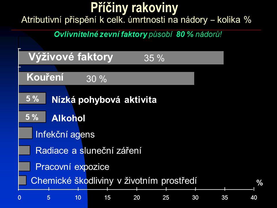 Atributivn í přispěn í k celk. ú mrtnosti na n á dory – kolika % 0510152025303540 % Kouření Výživové faktory 30 % Alkohol Infekční agens Radiace a slu