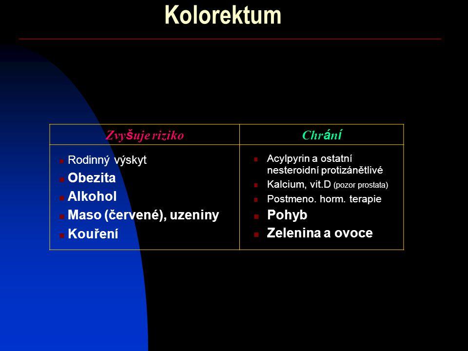 Kolorektum Zvy š uje rizikoChr á n í Rodinný výskyt Obezita Alkohol Maso (červené), uzeniny Kouření Acylpyrin a ostatní nesteroidní protizánětlivé Kalcium, vit.D (pozor prostata) Postmeno.