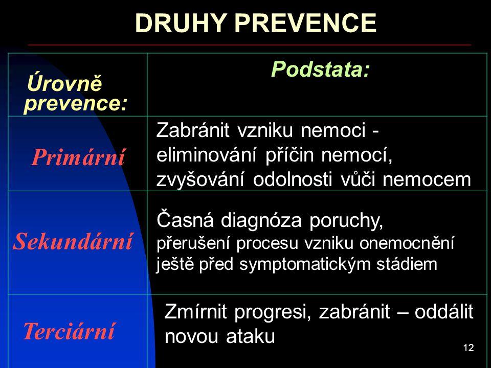 12 DRUHY PREVENCE Podstata: Úrovně prevence: Primární Sekundární Zabránit vzniku nemoci - eliminování příčin nemocí, zvyšování odolnosti vůči nemocem