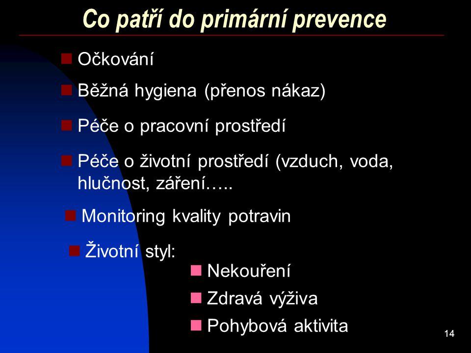 14 Co patří do primární prevence Očkování Péče o pracovní prostředí Péče o životní prostředí (vzduch, voda, hlučnost, záření….. Běžná hygiena (přenos