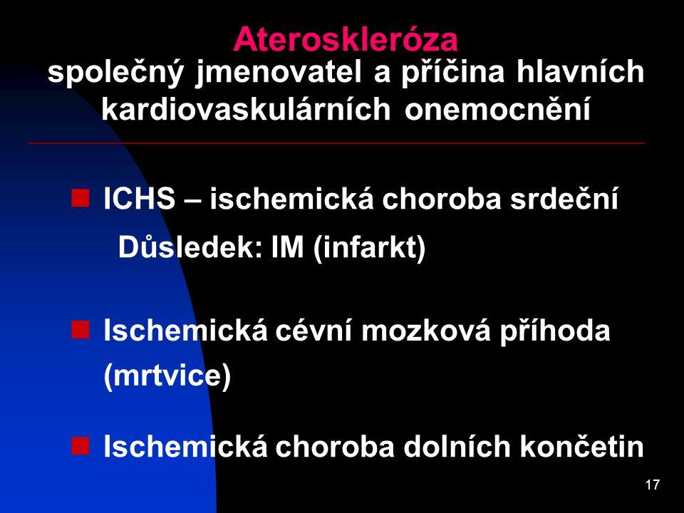 17 Ateroskleróza společný jmenovatel a příčina hlavních kardiovaskulárních onemocnění ICHS – ischemická choroba srdeční Ischemická cévní mozková přího