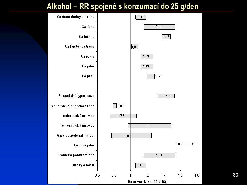 30 Alkohol – RR spojené s konzumací do 25 g/den