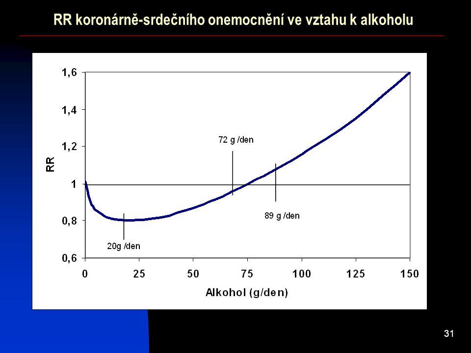 31 RR koronárně-srdečního onemocnění ve vztahu k alkoholu