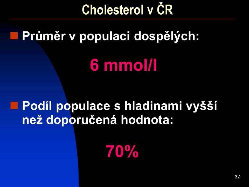 37 Cholesterol v ČR Průměr v populaci dospělých: 6 mmol/l Podíl populace s hladinami vyšší než doporučená hodnota: 70%