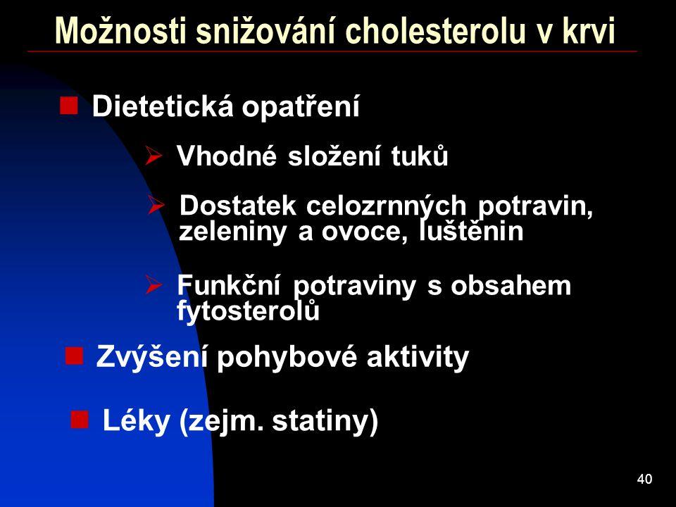 40 Možnosti snižování cholesterolu v krvi Dietetická opatření Zvýšení pohybové aktivity Léky (zejm. statiny)  Vhodné složení tuků  Funkční potraviny