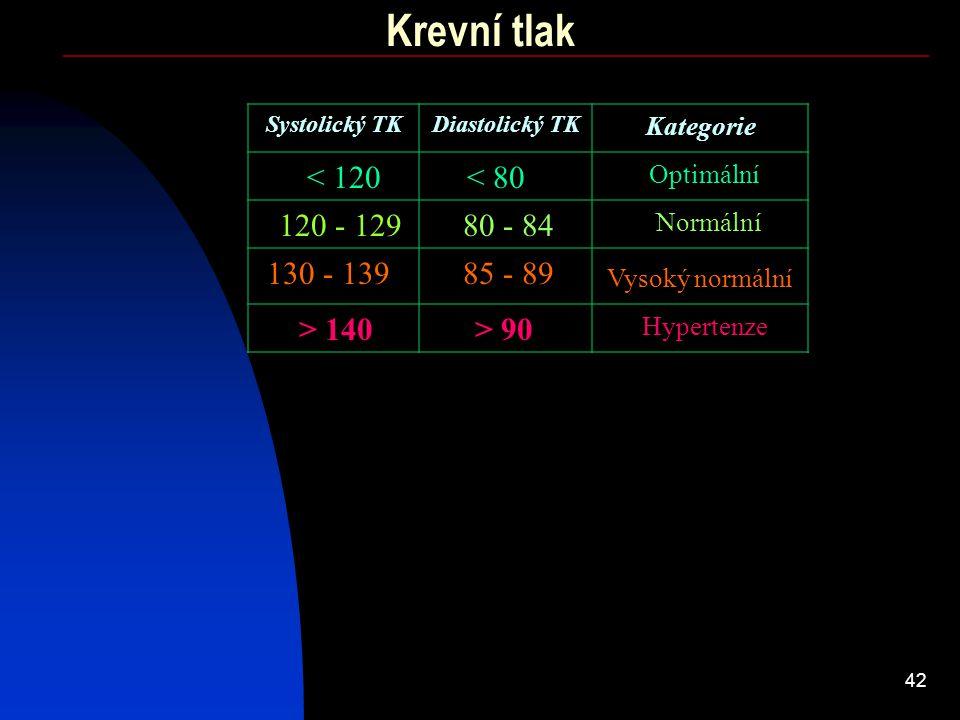 42 Krevní tlak < 120 Systolický TKDiastolický TK Kategorie < 80 120 - 12980 - 84 85 - 89 > 90 130 - 139 > 140 Optimální Normální Vysoký normální Hyper