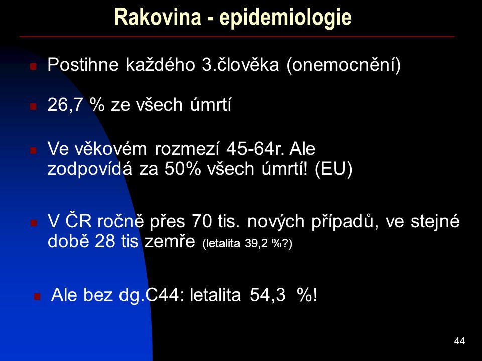 44 Rakovina - epidemiologie 26,7 % ze všech úmrtí V ČR ročně přes 70 tis. nových případů, ve stejné době 28 tis zemře (letalita 39,2 %?) Postihne každ