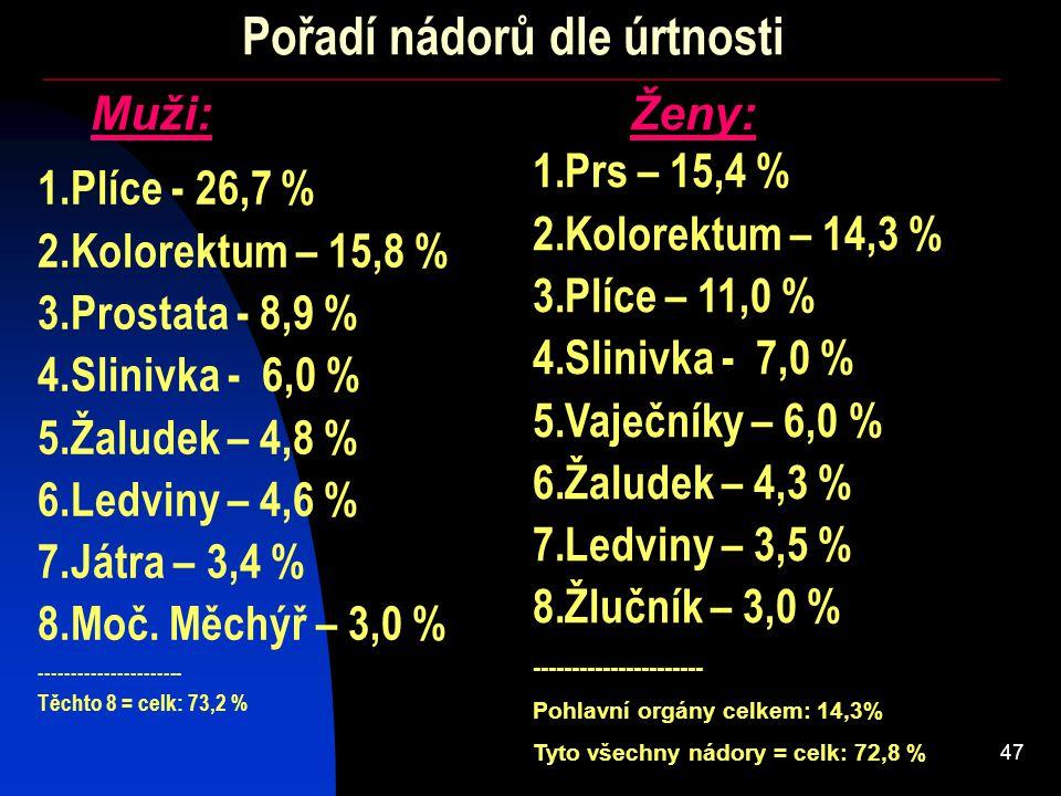 47 Muži:Ženy: 1.Plíce - 26,7 % 2.Kolorektum – 15,8 % 3.Prostata - 8,9 % 4.Slinivka - 6,0 % 5.Žaludek – 4,8 % 6.Ledviny – 4,6 % 7.Játra – 3,4 % 8.Moč.