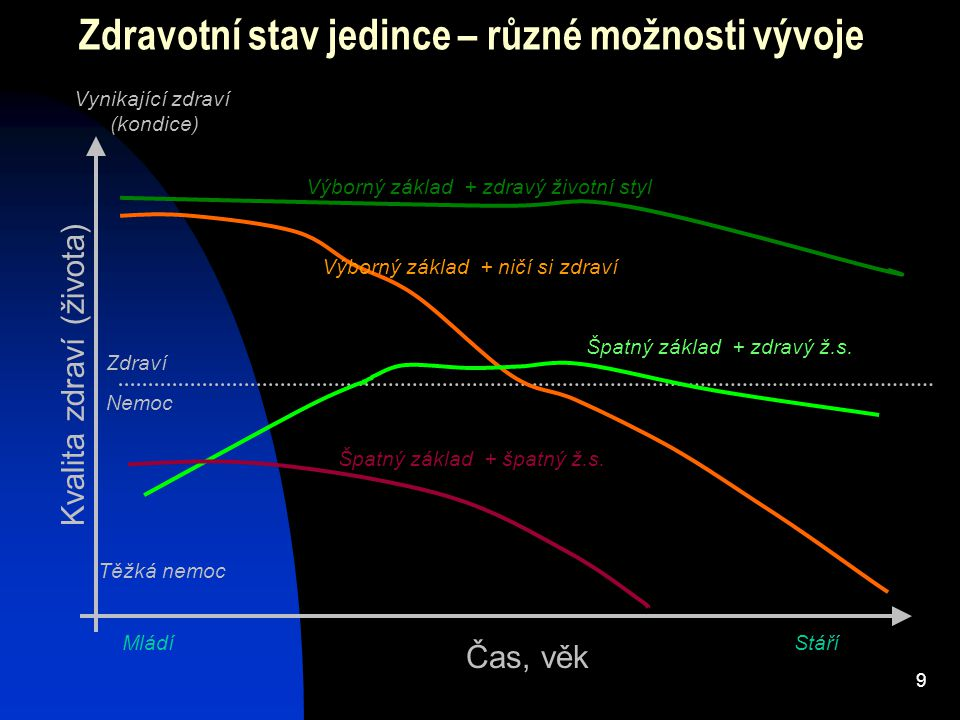 """80 RECOMMENDATION 2 POHYBOVÁ AKTIVITA Být fyzicky aktivní jako součást každodenního života Mírná fyzická aktivita (ekvivalent rychlé chůze) přinejmenším 30 minut každý den Po zlepšení kondice se snažit o 60 a více minut mírné aktivity, nebo 30 či více minut intenzivnější aktivity každý den Limitovat sedavé návyky jako sledování TV Průměrná PAL by měla být nad 1.6 PAL = celkový energ.výdej x basální metabalosmus, """"sedavý – sedentary = 1.4"""