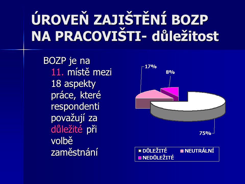 ÚROVEŇ ZAJIŠTĚNÍ BOZP na souč.prac.