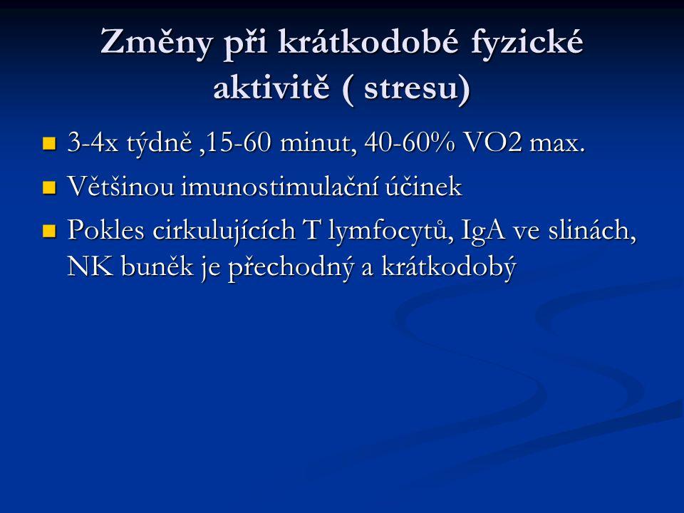 Změny při krátkodobé fyzické aktivitě ( stresu) 3-4x týdně,15-60 minut, 40-60% VO2 max. 3-4x týdně,15-60 minut, 40-60% VO2 max. Většinou imunostimulač