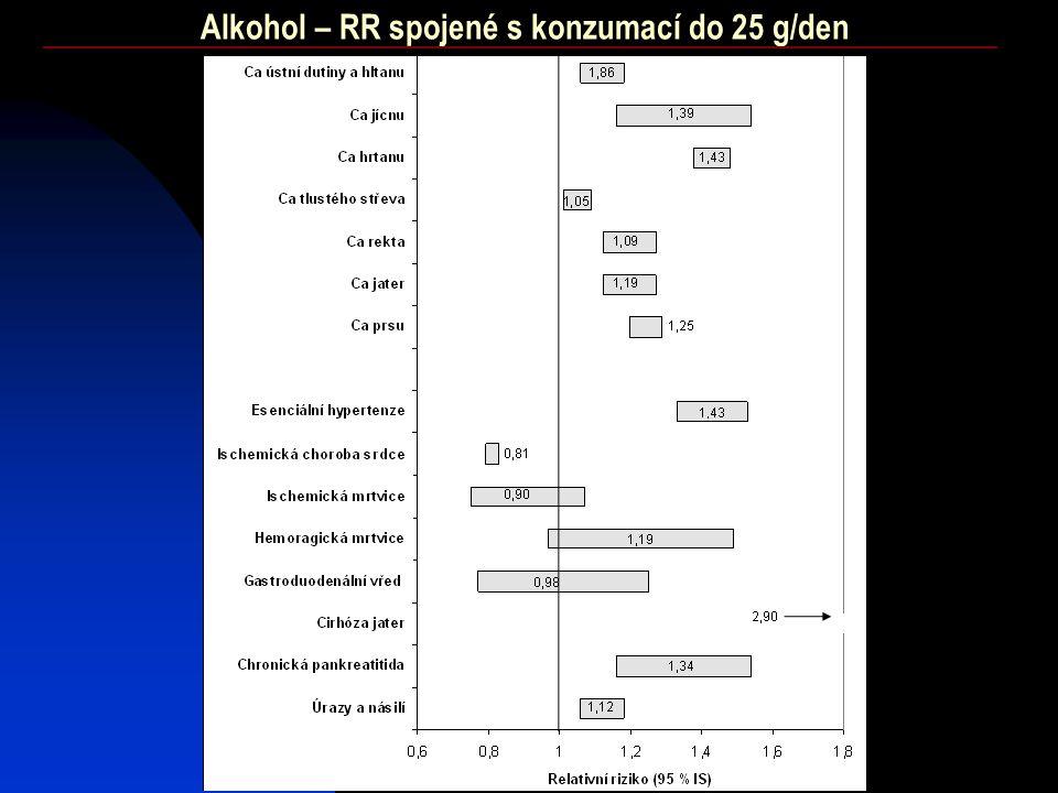 Alkohol – RR spojené s konzumací do 25 g/den