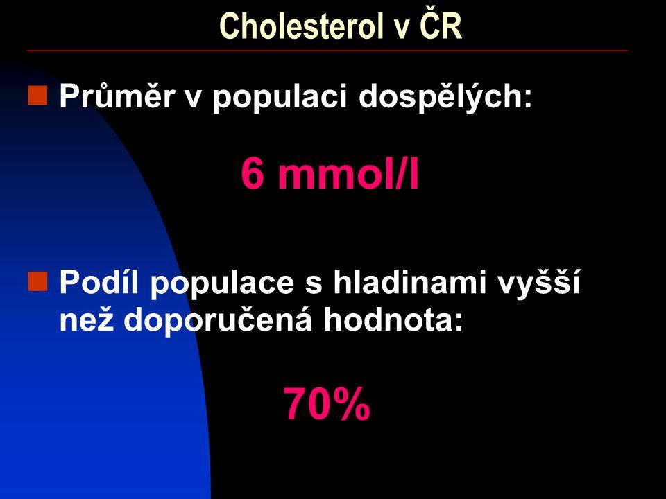 Cholesterol v ČR Průměr v populaci dospělých: 6 mmol/l Podíl populace s hladinami vyšší než doporučená hodnota: 70%