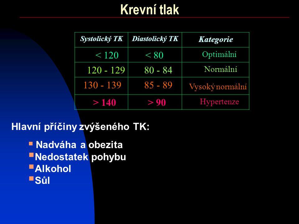 Krevní tlak < 120 Systolický TKDiastolický TK Kategorie < 80 120 - 12980 - 84 85 - 89 > 90 130 - 139 > 140 Optimální Normální Vysoký normální Hyperten