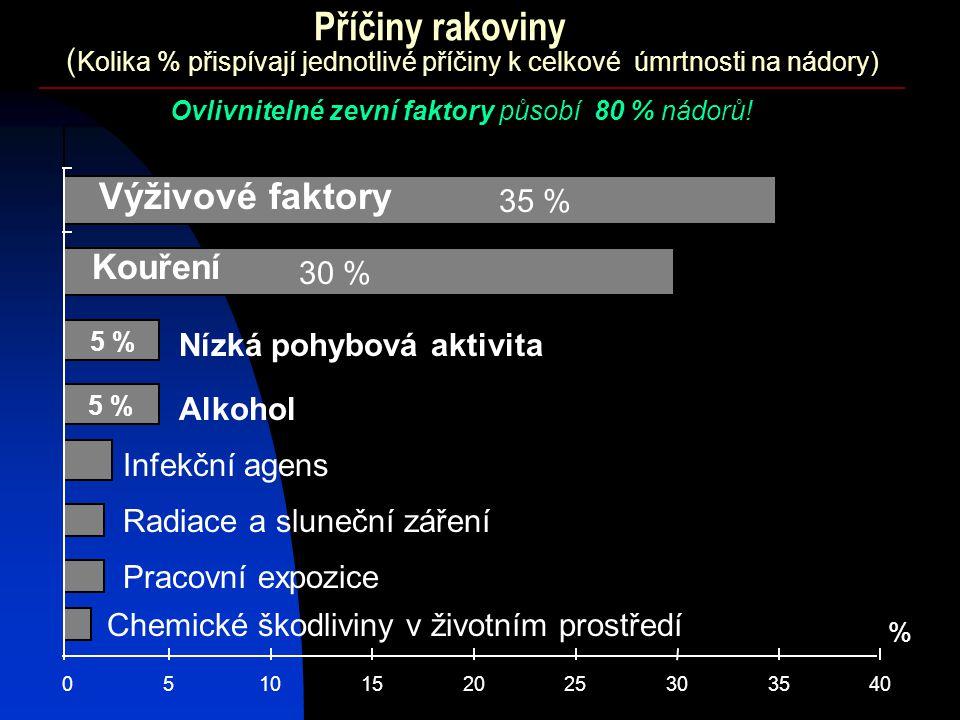 ( Kolika % přispívají jednotlivé příčiny k celkové úmrtnosti na nádory) 0510152025303540 % Kouření Výživové faktory 30 % Alkohol Infekční agens Radiac