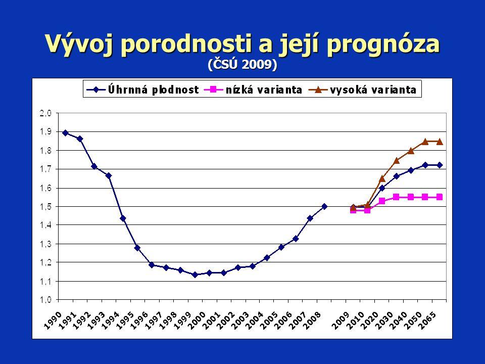 Vývoj početnosti dětské populace