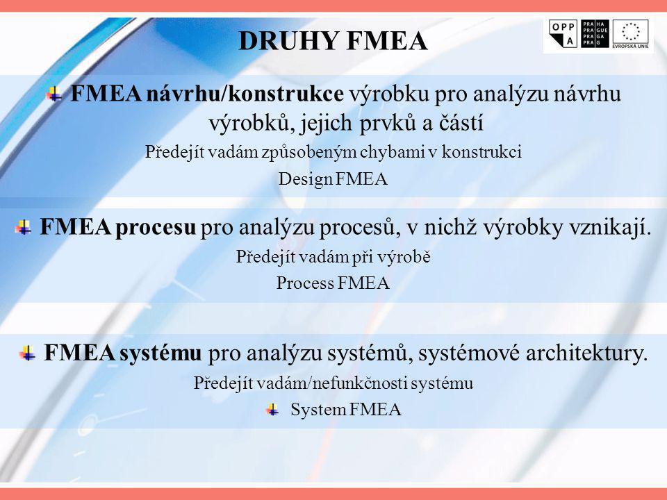DRUHY FMEA FMEA návrhu/konstrukce výrobku pro analýzu návrhu výrobků, jejich prvků a částí Předejít vadám způsobeným chybami v konstrukci Design FMEA