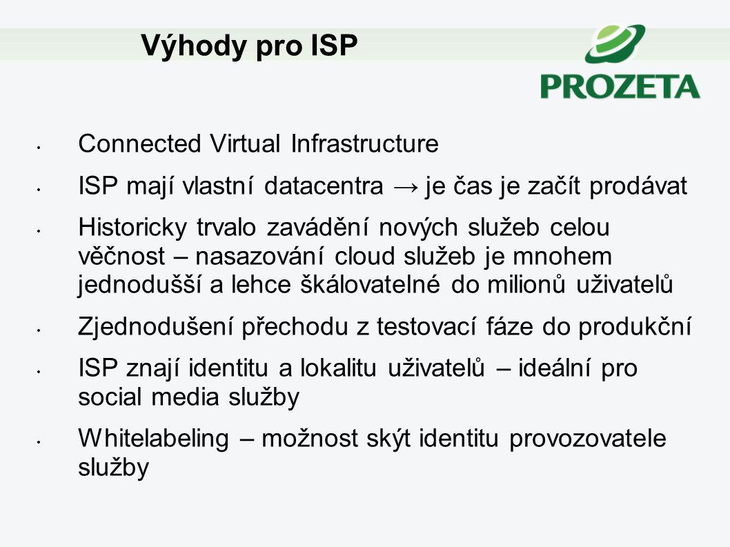 Connected Virtual Infrastructure ISP mají vlastní datacentra → je čas je začít prodávat Historicky trvalo zavádění nových služeb celou věčnost – nasaz