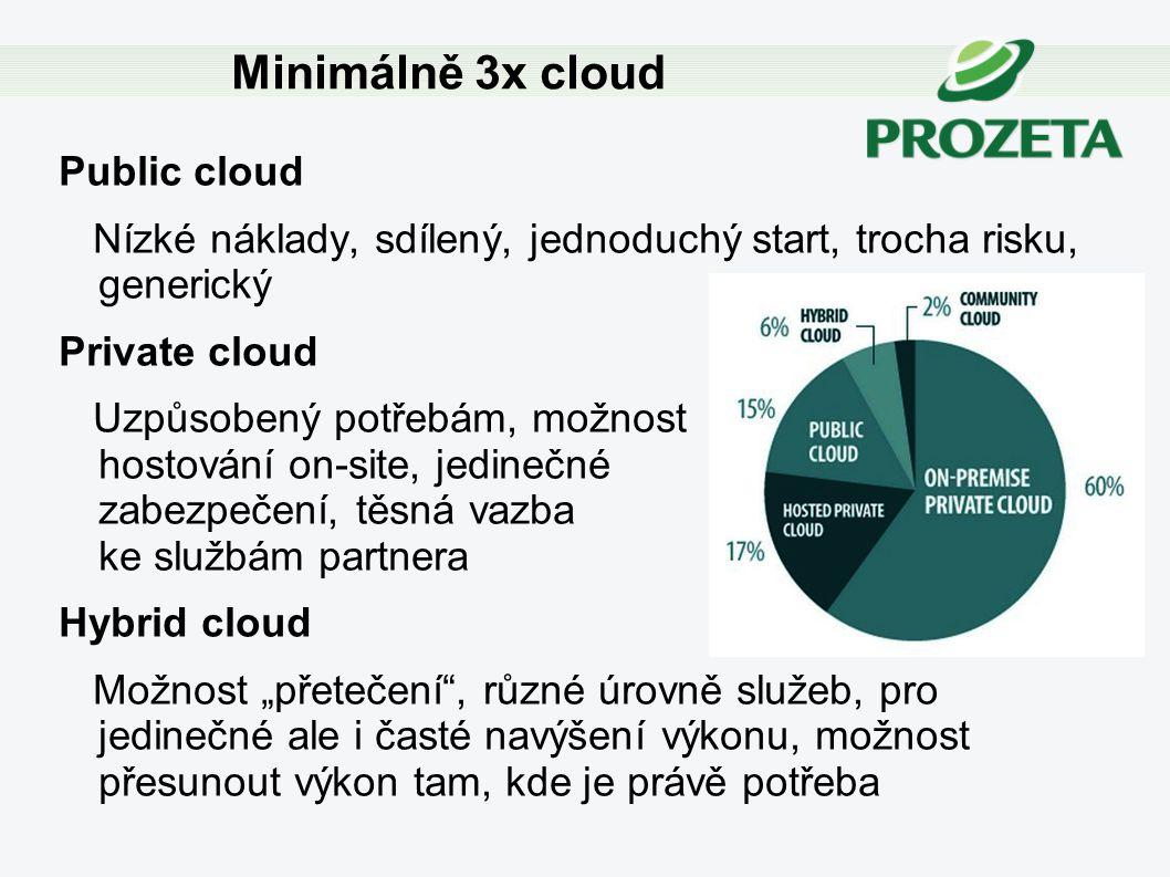 Public cloud Nízké náklady, sdílený, jednoduchý start, trocha risku, generický Private cloud Uzpůsobený potřebám, možnost hostování on-site, jedinečné