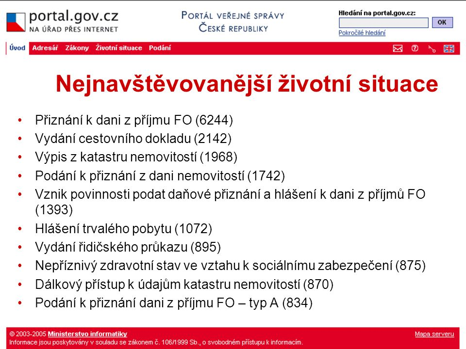 Nejnavštěvovanější životní situace Přiznání k dani z příjmu FO (6244) Vydání cestovního dokladu (2142) Výpis z katastru nemovitostí (1968) Podání k přiznání z dani nemovitostí (1742) Vznik povinnosti podat daňové přiznání a hlášení k dani z příjmů FO (1393) Hlášení trvalého pobytu (1072) Vydání řidičského průkazu (895) Nepříznivý zdravotní stav ve vztahu k sociálnímu zabezpečení (875) Dálkový přístup k údajům katastru nemovitostí (870) Podání k přiznání dani z příjmu FO – typ A (834)