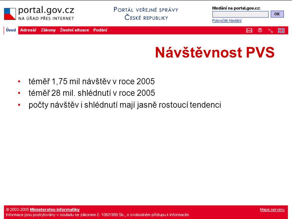 Návštěvnost PVS téměř 1,75 mil návštěv v roce 2005 téměř 28 mil.