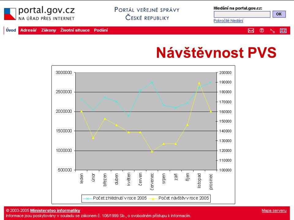 Návštěvnost PVS