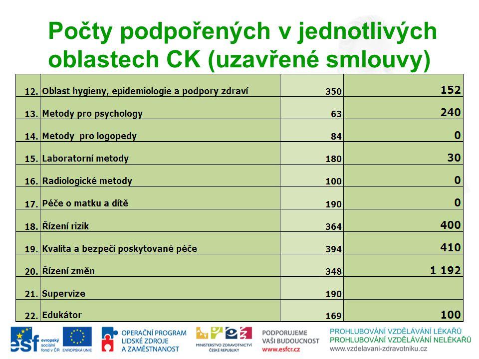 IS - ZEUS Projektový evidenční a e-learningový systém IS ZEUS Spuštěn do ostrého provozu dne 1.8.2011 Přístup na adrese: http://zeus.vzdelavani-zdravotniku.cz/