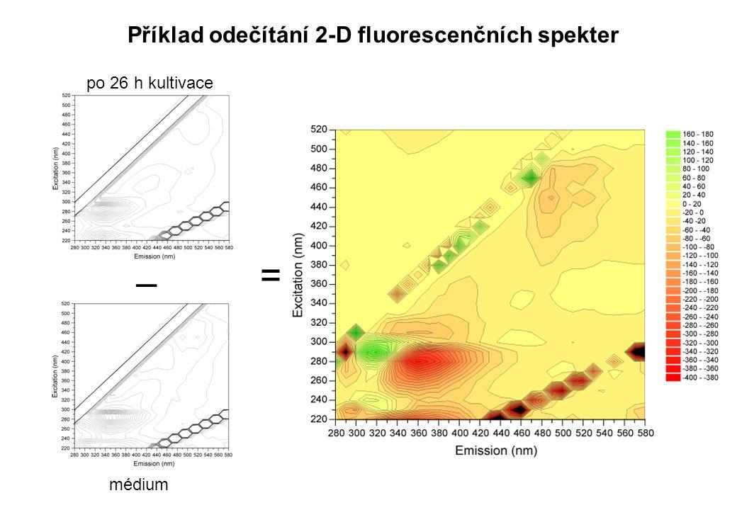 = – po 26 h kultivace médium Příklad odečítání 2-D fluorescenčních spekter