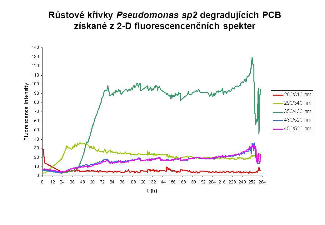 Růstové křivky Pseudomonas sp2 degradujících PCB získané z 2-D fluorescencenčních spekter