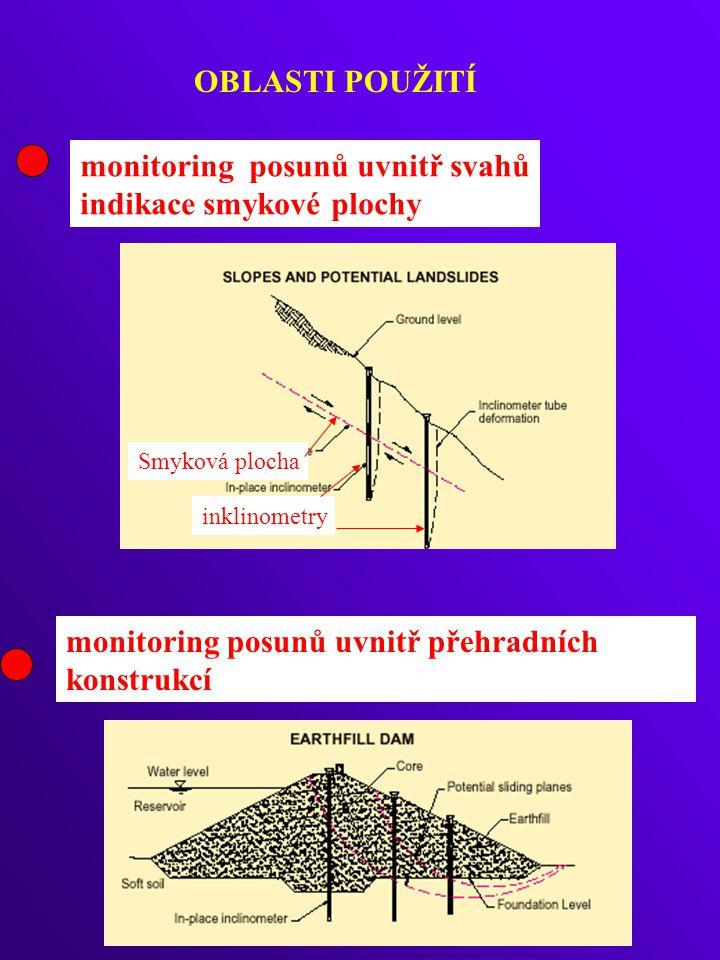 OBLASTI POUŽITÍ monitoring posunů uvnitř svahů indikace smykové plochy monitoring posunů uvnitř přehradních konstrukcí Smyková plocha inklinometry