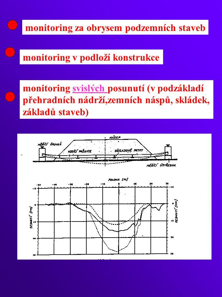 monitoring za obrysem podzemních staveb monitoring v podloží konstrukce monitoring svislých posunutí (v podzákladí přehradních nádrží,zemních náspů, skládek, základů staveb)