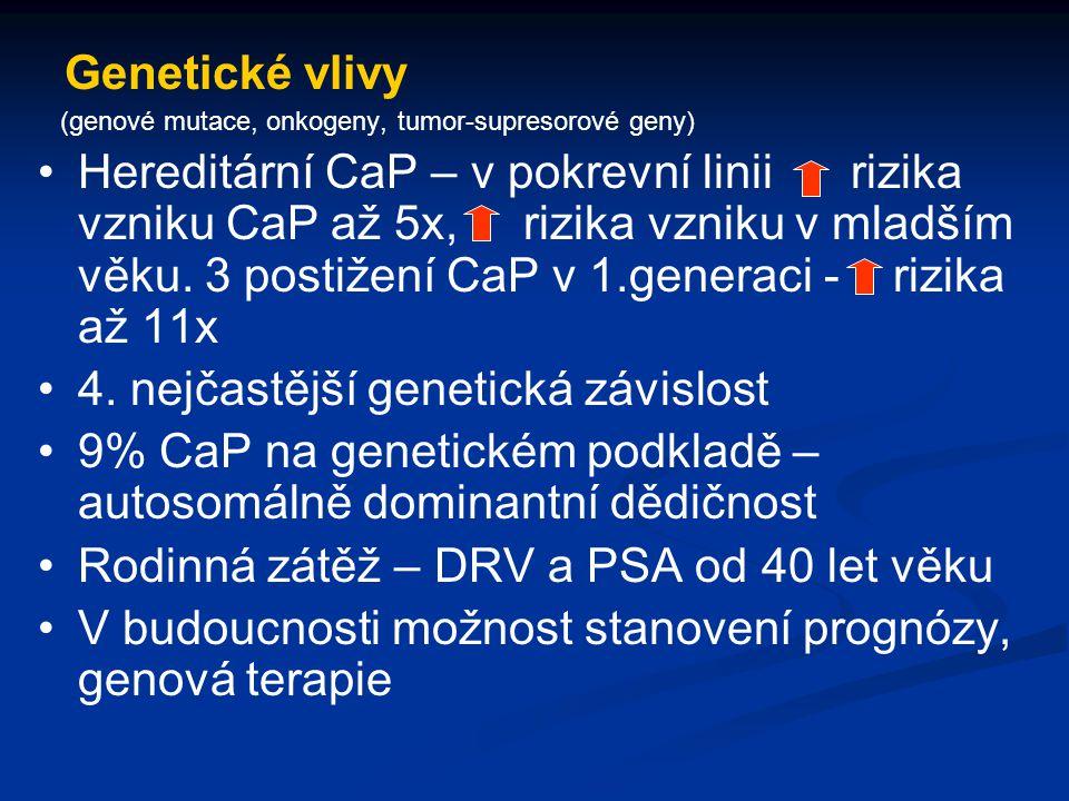 Genetické vlivy (genové mutace, onkogeny, tumor-supresorové geny) Hereditární CaP – v pokrevní linii rizika vzniku CaP až 5x, rizika vzniku v mladším