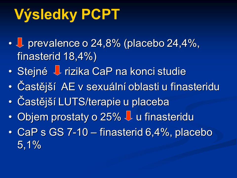 Výsledky PCPT prevalence o 24,8% (placebo 24,4%, finasterid 18,4%) prevalence o 24,8% (placebo 24,4%, finasterid 18,4%) Stejné rizika CaP na konci stu